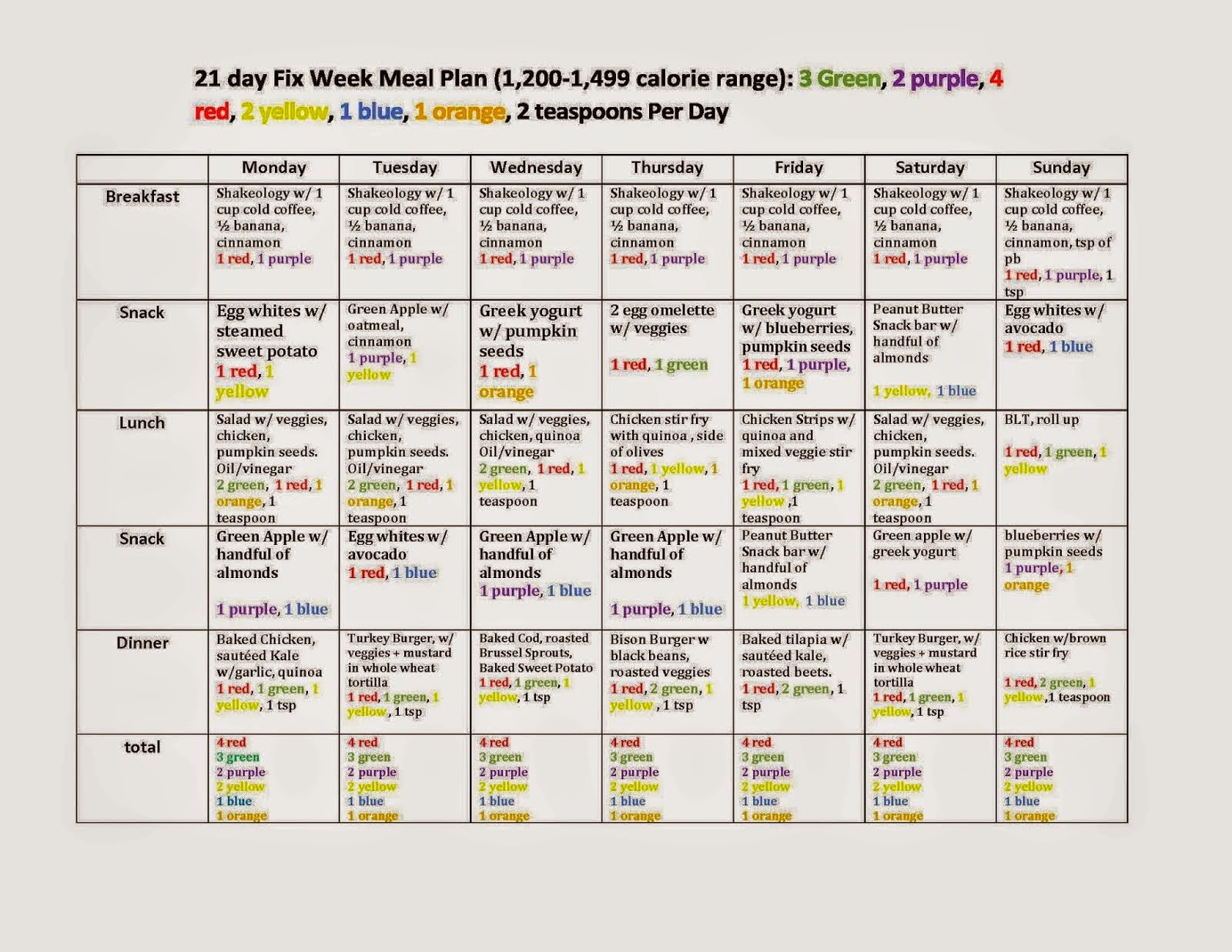 21 day fix, 21 day fix meal plan, 21 day fix containers
