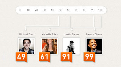 Barack Obama has a very high Social Media Score
