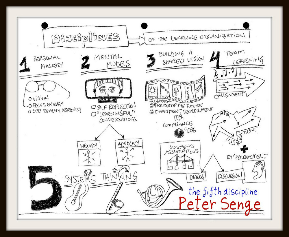 Peter Senge and the learning organization