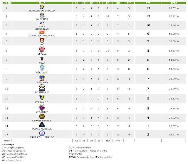 Tabla General De La Liga Mx Del Apertura 2014 ...