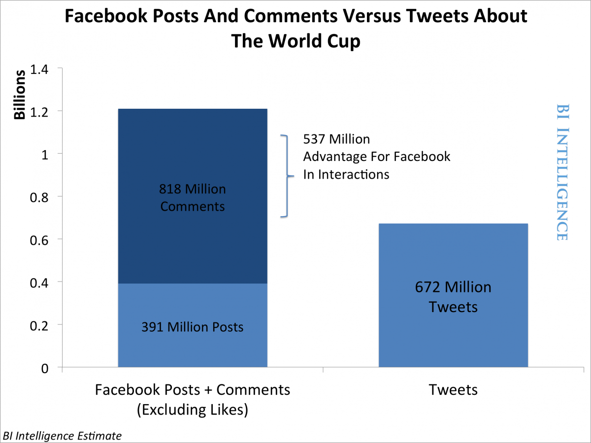 world cup and social media buzz at facebook
