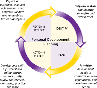 Personal Development Plan Outline Picture