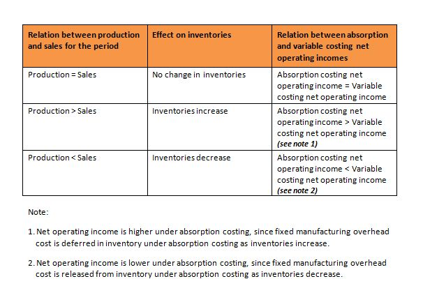 pros and cons of traditional absorption costing techniques Manufacturing companies rely on product cost data to set product sales prices   comparing traditional costing & activity-based costing  and describes how to  assign overhead costs to products using this method  fringe benefits: $1,500   historical cost accounting: definition, method & advantages 3:15 job-order.