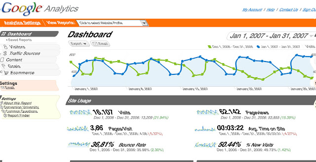 Dizzying Google Analytics Dashboard 
