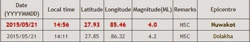 nuwakot earthquake data
