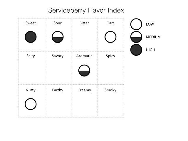 Serviceberry Flavor Index