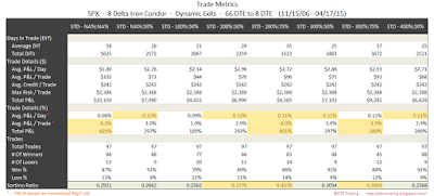 Iron Condor Trade Metrics SPX 66 DTE 8 Delta Risk:Reward Exits