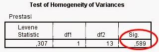 Uji Homogenitas dengan Program SPSS