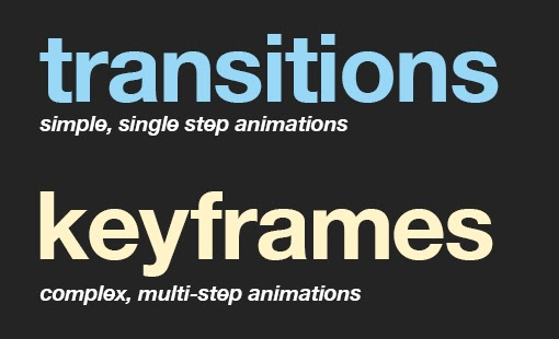 Create Banner Using CSS Animation & Keyframe