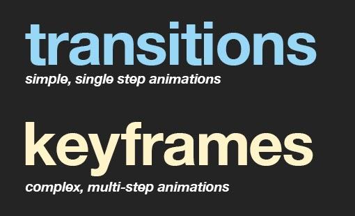 Create Banner Using CSS Animation & Keyframe