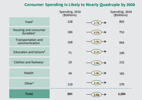 Indian consumers spending report 2010 - 2020