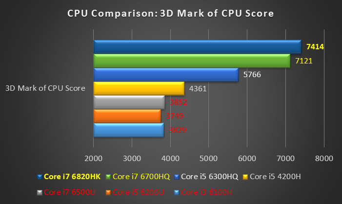 Обзор процессоров intel core i7-5775c и i5-5675c рендеринг, кодирование, сжатие, вычисления