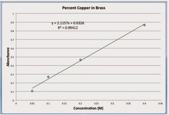 finding the percentage of copper in A test to discover the percentage of oxygen in earth's atmosphere using copper turnings.