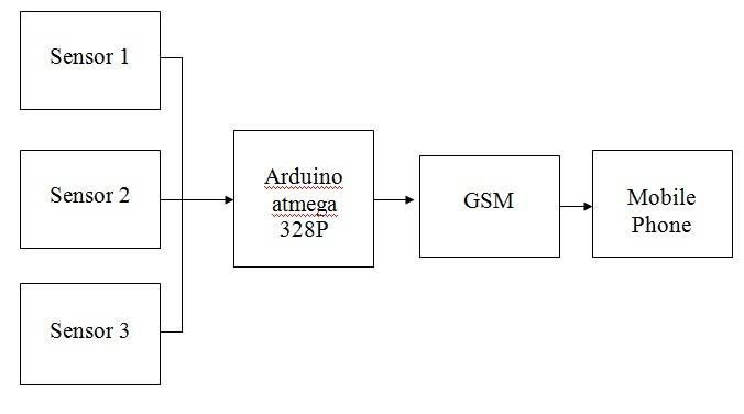 Flood Monitoring System Using Gsm