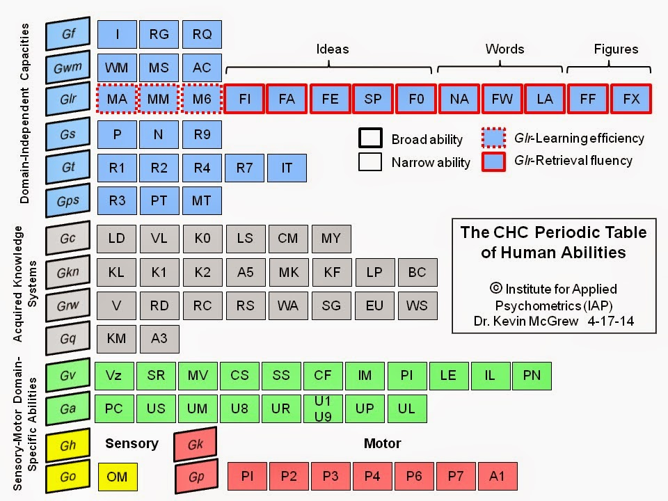 Iqs corner the chc periodic table of cognitive elements what are iqs corner the chc periodic table of cognitive elements what are you made of now available on a t shirt urtaz