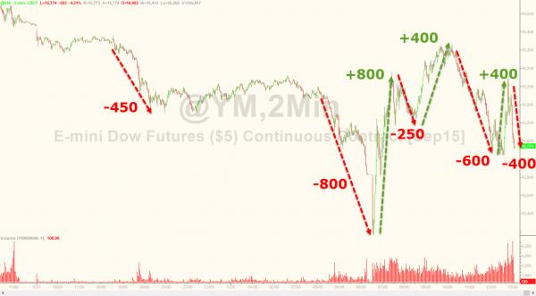 Dow futures moved over 4,500 points intraday