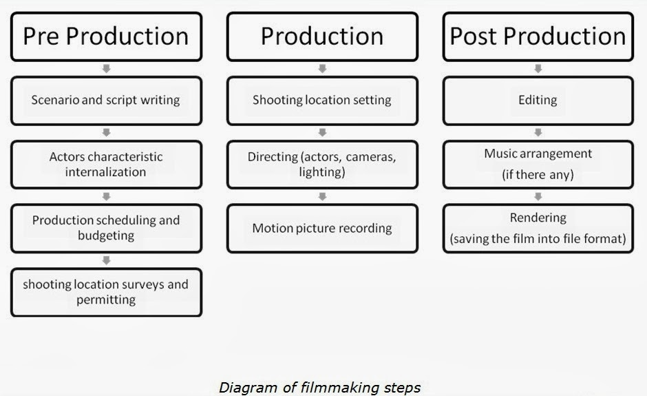 filmmaking process Amazoncom: from word to image-2nd edition: storyboarding and the filmmaking process (9781932907674): marcie begleiter: books.