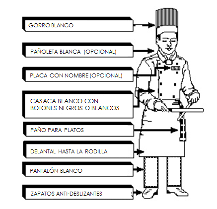 Frutive jam normas de higiene personal utensilios y for Normas de higiene personal en la cocina