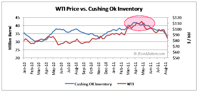 Oil Market: Rectifying The Broken Paper Pricing Model