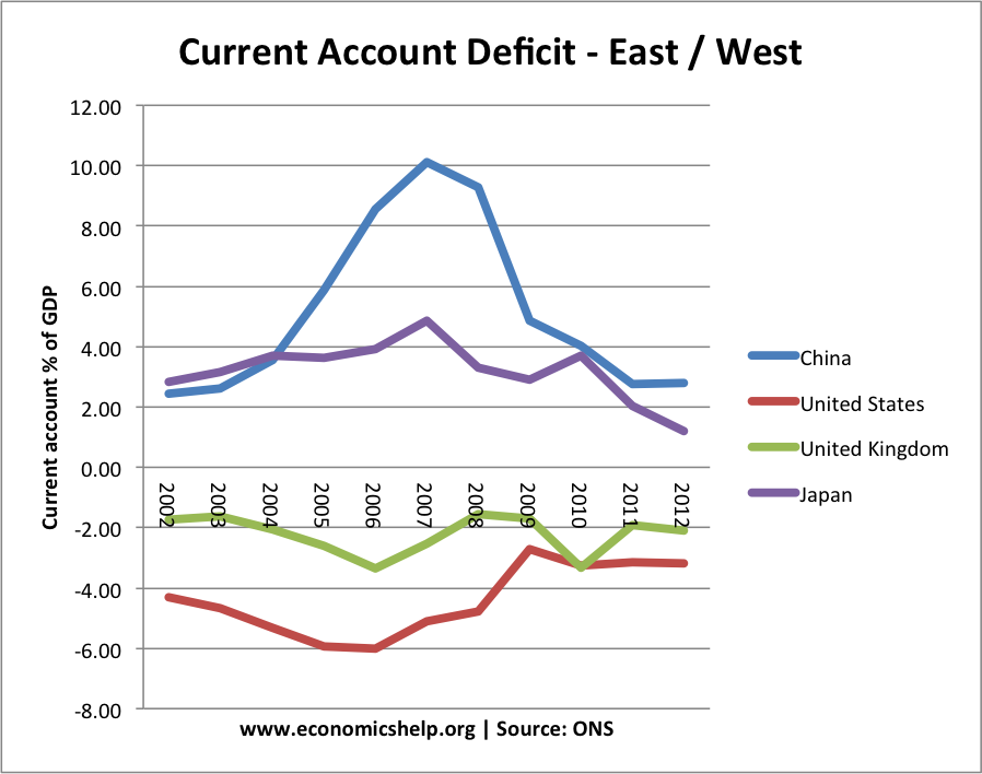 current account deficits essay Current account essay question: discuss policies that the government could use to cure a current account deficit one policy that the government could use is an exchange rate devaluation.