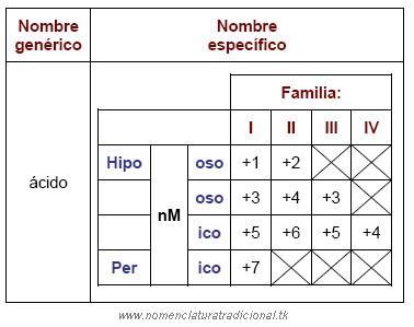 14 cidos oxcidos nomenclatura qumica inorgnica tradicional para escribir la frmula de un cido oxcido de acuerdo a su nombre primero se debe determinar la valencia positiva del no metal con la anterior tabla urtaz Images