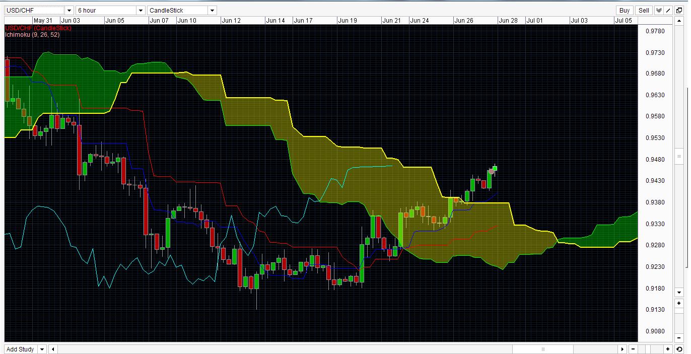 Forex trading singapore