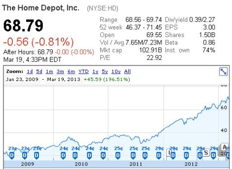 Home Depot at Google Finance