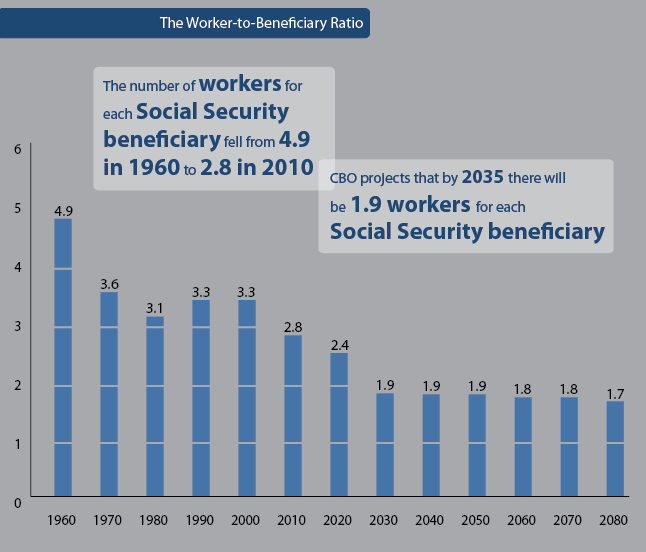 economics and social security The department of economic security (des) is the safety net agency for the state of arizona as one of the largest agencies in state government, des serves more than 2 million arizonans annually through more than 40 programs that address the social and economic needs of those we serve.