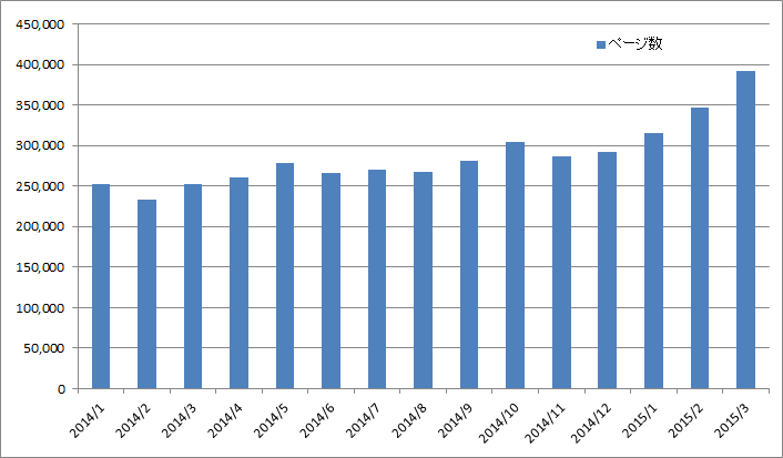 図:2014年1月から2015年3月までの日本語のBloggerの投稿のページ数(検索キーワード:site:http://*.blogspot.com/yyyy/mm/* による結果) 横軸:Blogger へ記事を投稿した年・月 縦軸:検索でヒットしたページ数