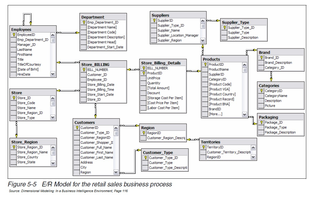 for sharing knowledge example of er model for retail