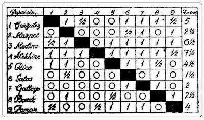 Clasificación del Torneo Internacional de Gijón 1944
