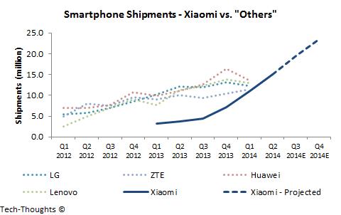 Xiaomi - Smartphone Shipments
