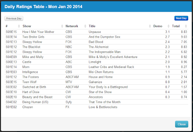 Final Adjusted TV Ratings for Monday 20th January 2014