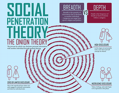 Everything, social penetration onion all clear