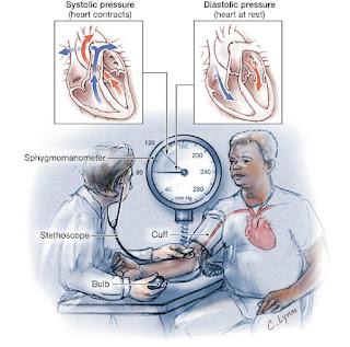 Faktor penyebab darah tinggi