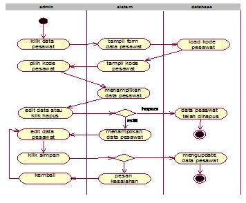 Gambar 4.12 aktifity diagram edit  dan hapus data pesawat
