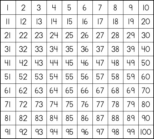 Multiplication Chart 100 By 100 Numbers on the 100 chart