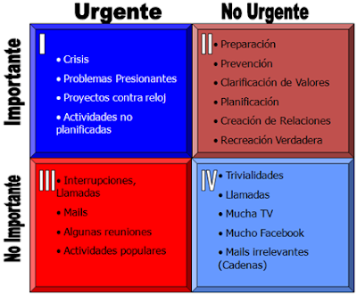 urgente y importante covey