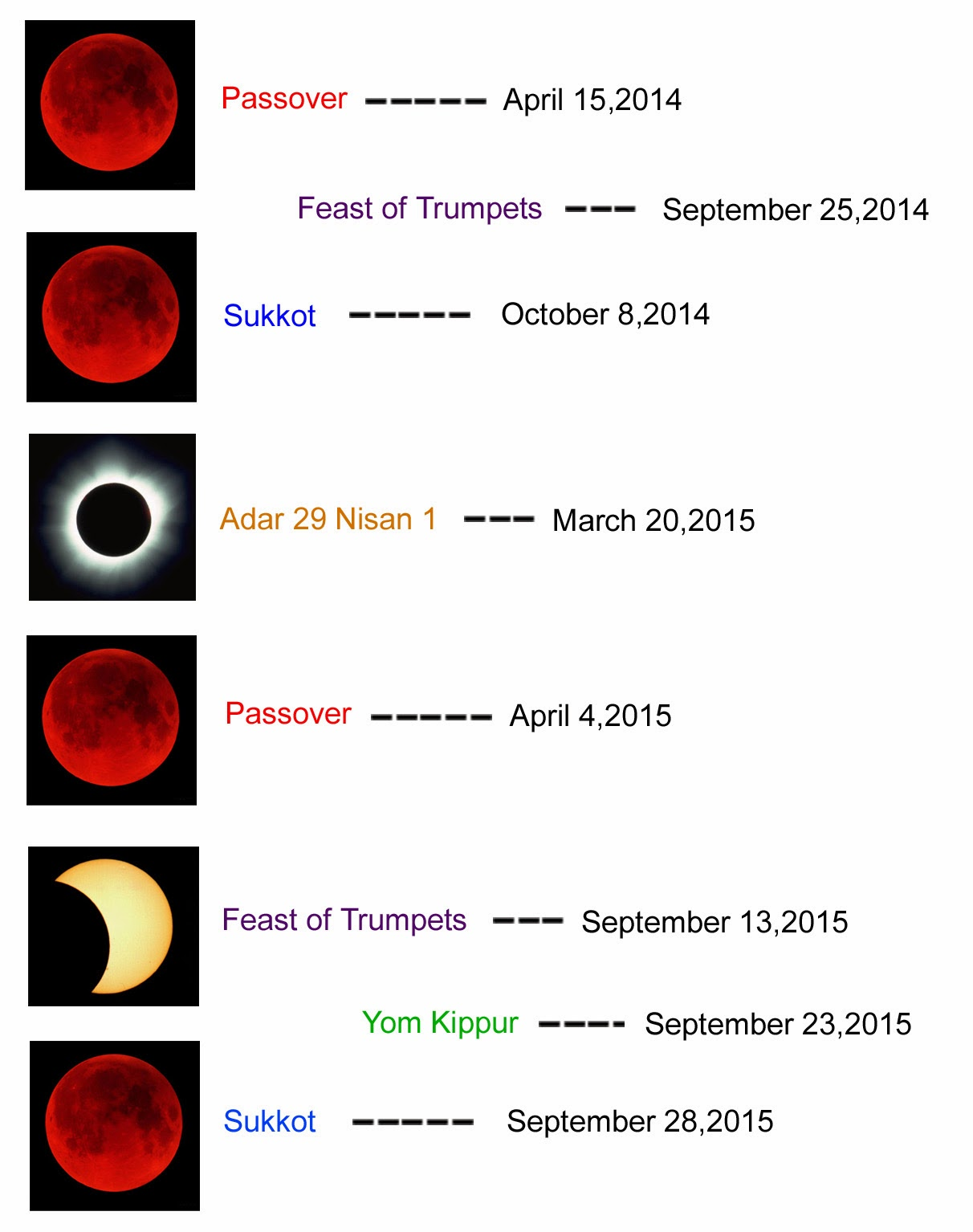Next blood moon dates