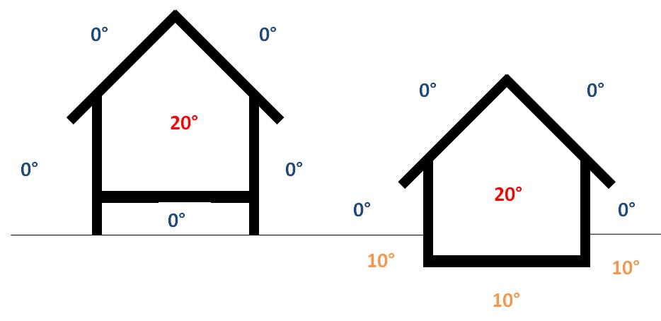 La famille cr ative une maison bioclimatique for Temperature d une maison