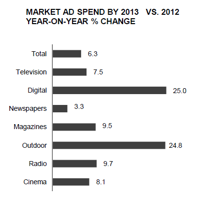 digital advertising vs print advertising Print vs digital marketing—both  us companies spent $34 billion in 2012 on print ads and $39 billion on internet advertising  even in today's digital.
