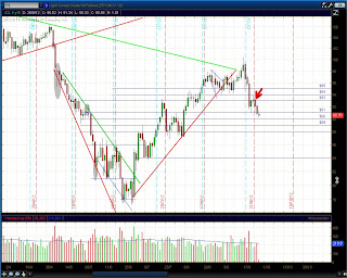Дневной график CL (нефть)