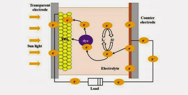 dye-sensitized-cell-markets-2014