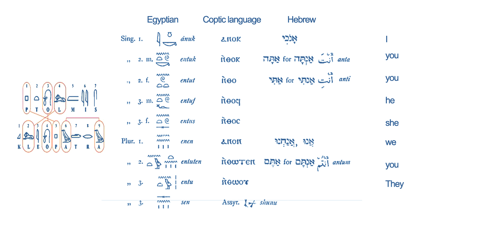 Why don't more Egyptians learn to speak Coptic? Is it not ...