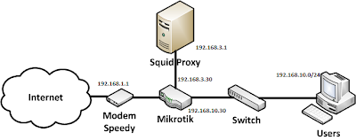 bagan network mikrotik and squid proxy
