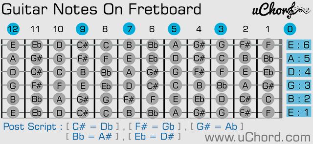 โน้ตบนคอกีตาร์ - Guitar Notes on FretBoard