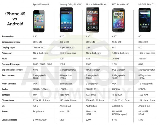 IPhone 4S Versus The Android Competition