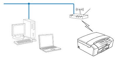 Настройки принтера  Brother DCP- J315W для беспроводной печати