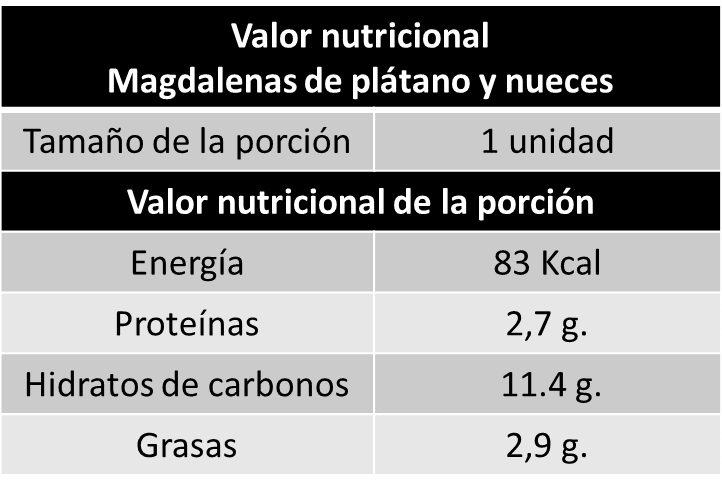 valor nutricional magdalenas de plátano y nueces