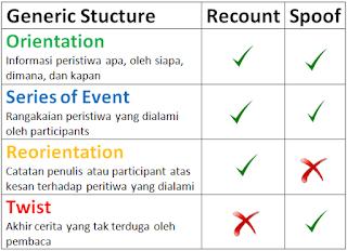 perbedaan antara spoof dan recount